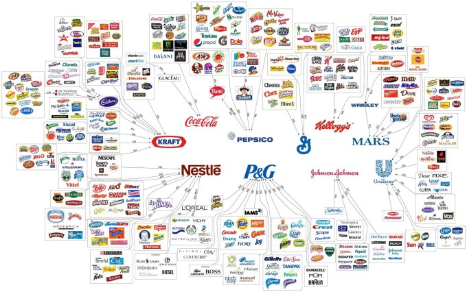 The 10 major food companies
