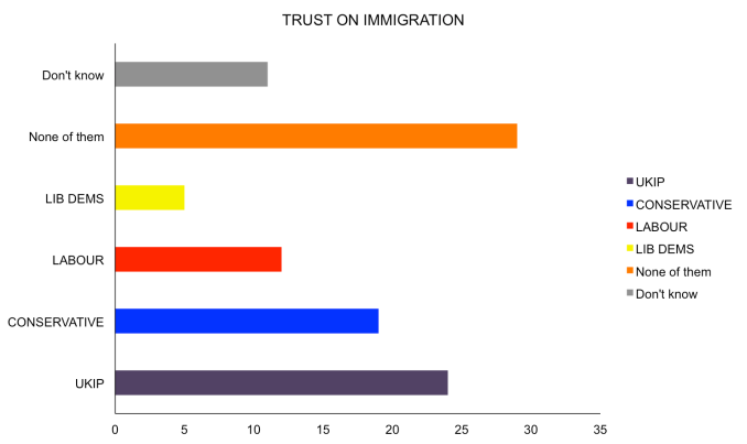 UKIP leading the way according to poll